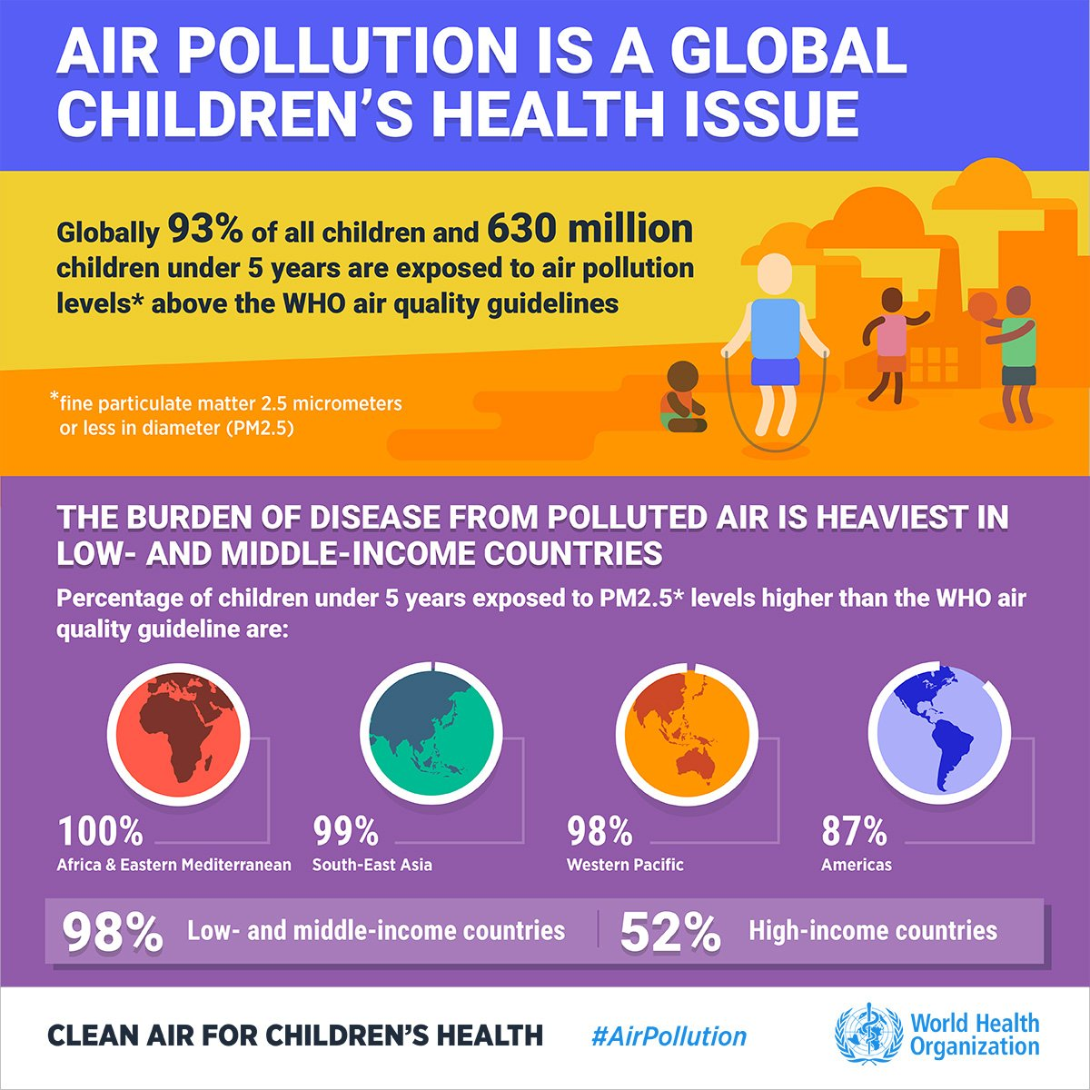 Air Pollution Linked To Childrens Low >> 93 Of Children Globally Breathe Noxious Air Each Day Who Says